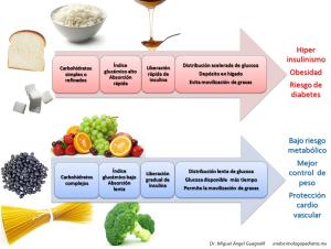 Diferencias entre bajo y alto índice glucémico