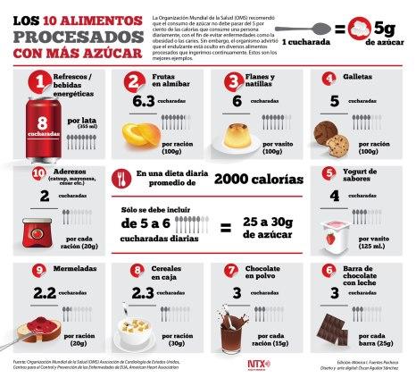 Alimentos procesados con más azúcar
