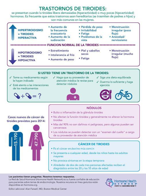 Infografia tiroides, hipotiroidismo e hipertiroidismo