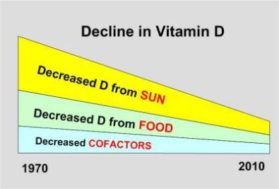 Less vitamin D