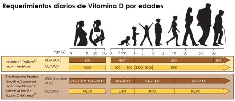Recomendaciones de ingesta diaria de vitamina D. Estas son independientes a la exposición solar.