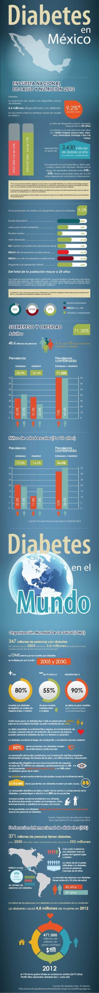 Infografía Diabetes