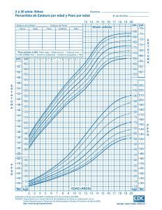 Curvas de crecimiento en niños 2 a 20 años, CDC