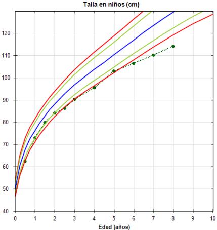 Curva de crecimiento de un paciente con pérdida progresiva de talla
