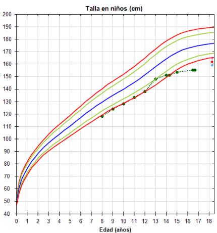 Curva de crecimiento de un paciente con un brote de crecimiento (estirón) muy corto.