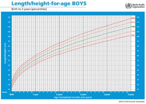Curvas de crecimiento de 0 a 5 años en niños, OMS